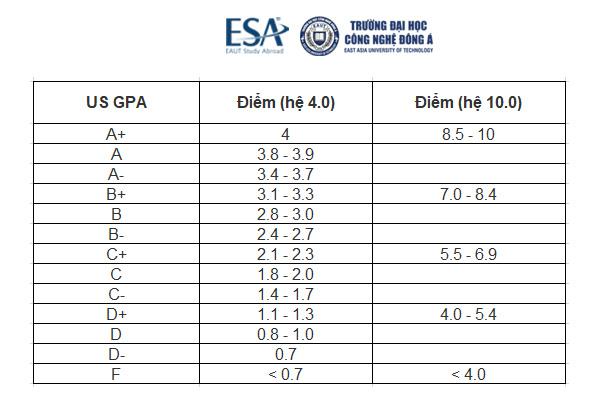 Chuyển đổi thang điểm GPA như thế nào?