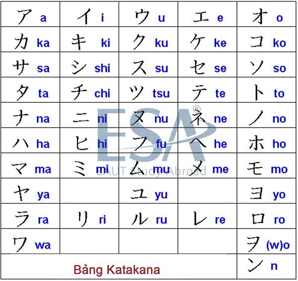Bảng chữ cái tiếng Nhật đơn giản